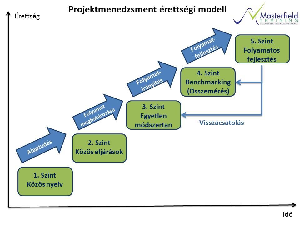 PM_erettsegi_modell