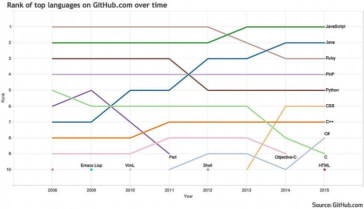 GitHub_statisztika